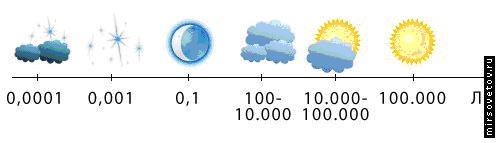 Уровень освещённости в разную погоду в Люксах